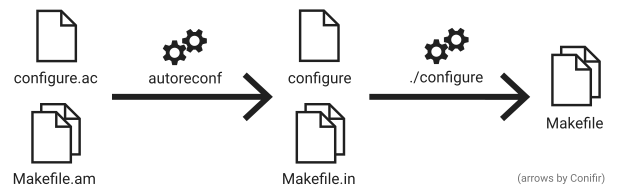 diagram of the Autotools workflow