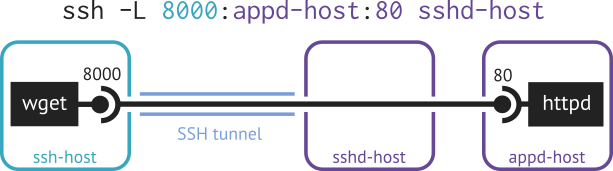 example of more general local port forwarding: ssh -L 8000:appd-host:80 sshd-host