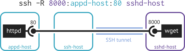 example of more general remote port forwarding: ssh -R 8000:appd-host:80 sshd-host